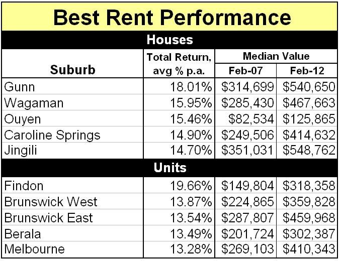 Best Rent Performance