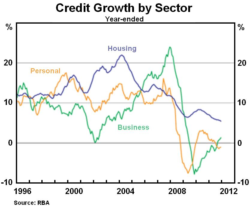 Credit Growth by Sector